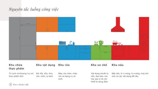 Bếp được chia thành nhiều khu theo nguyên tắc luồng công việc
